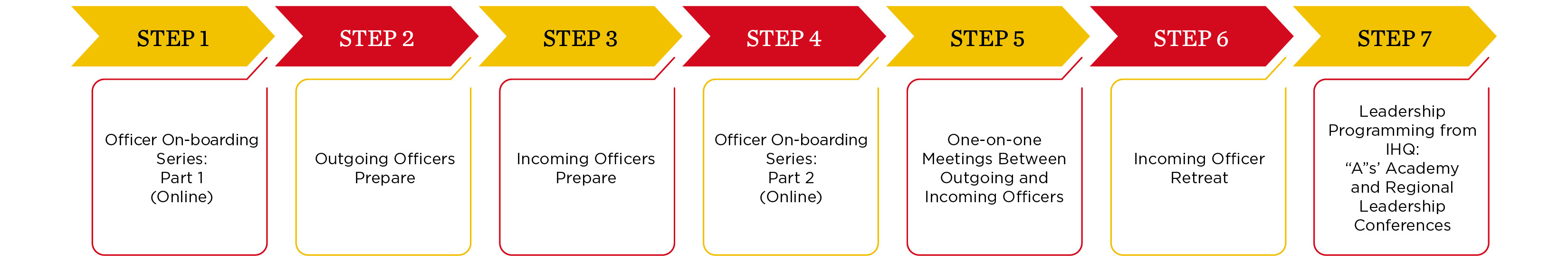 Seven Step Officer Transition Process2